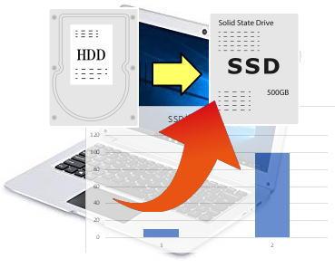 SSD換装でパソコンがスピードアップは福島市パソコン出張サービスにパソコン@サプリにお任せ